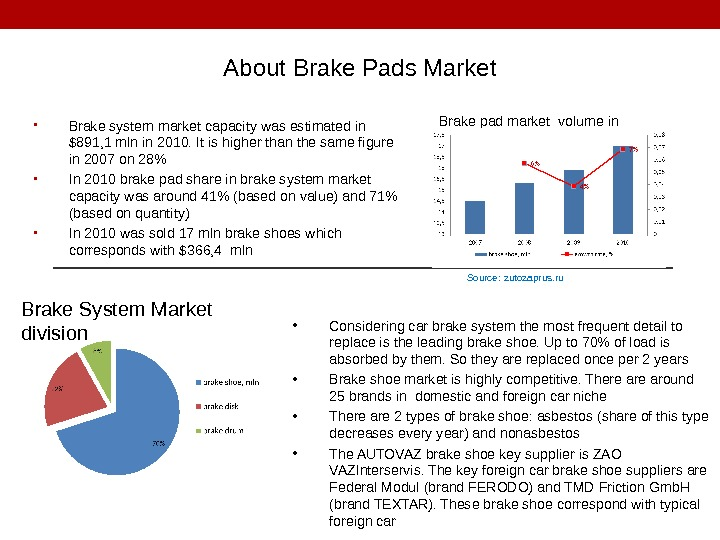 • Brake system market capacity was estimated in $891, 1 mln in 2010. It is