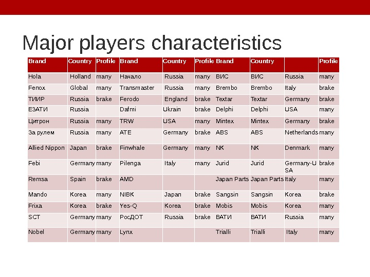 Major players characteristics Brand Country Profile Hola  Holland many Начало  Russia many ВИС Russia
