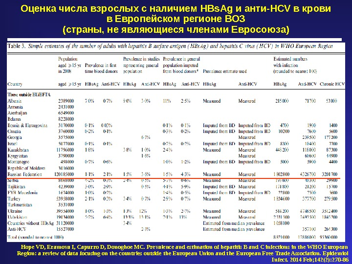 Hope VD, Eramova I, Capurro D, Donoghoe MC. Prevalence and estimation of hepatitis B and C