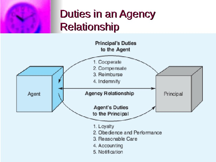 Duties in an Agency Relationship