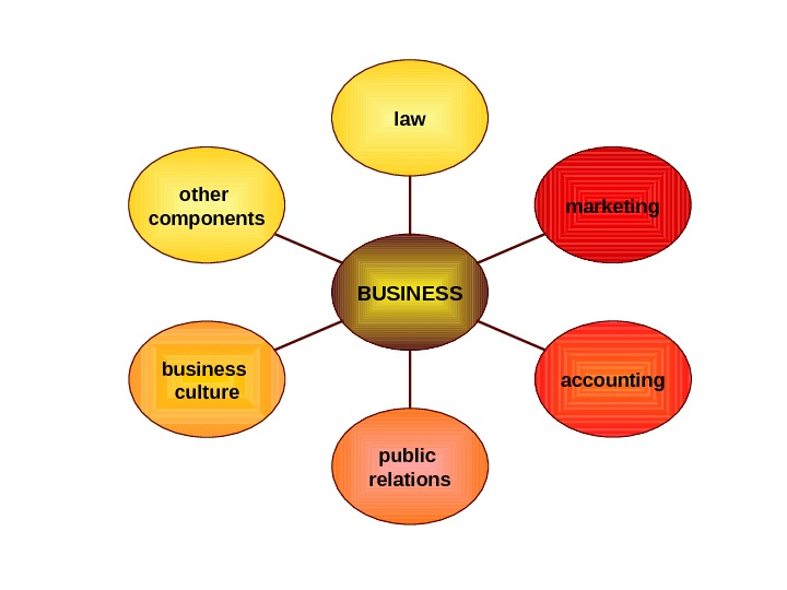 law marketing accounting public relationsbusiness culture other components BUSINESS