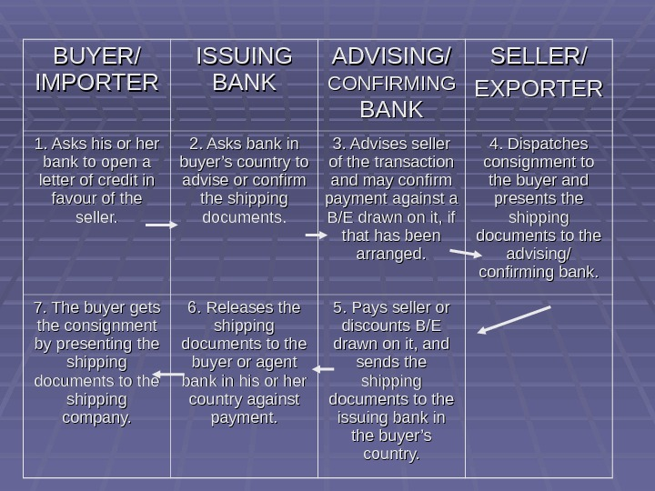 BUYER/ IMPORTER ISSUING BANK ADVISING/ CONFIRMING  BANK SELLER/ EXPORTER 1. Asks his or her bank