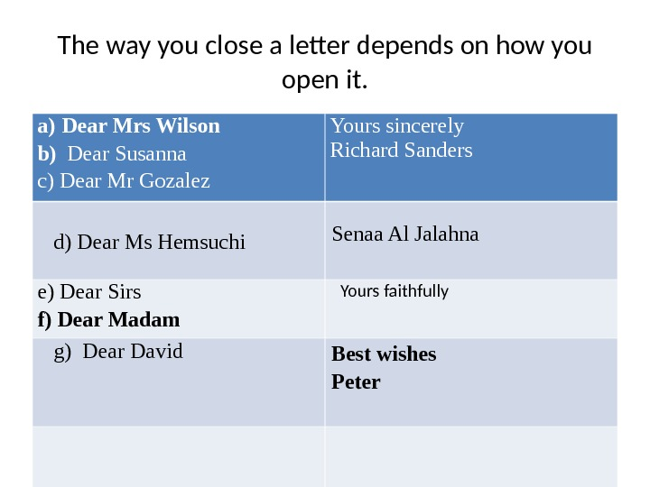 The way you close a letter depends on how you open it. a) Dear Mrs Wilson