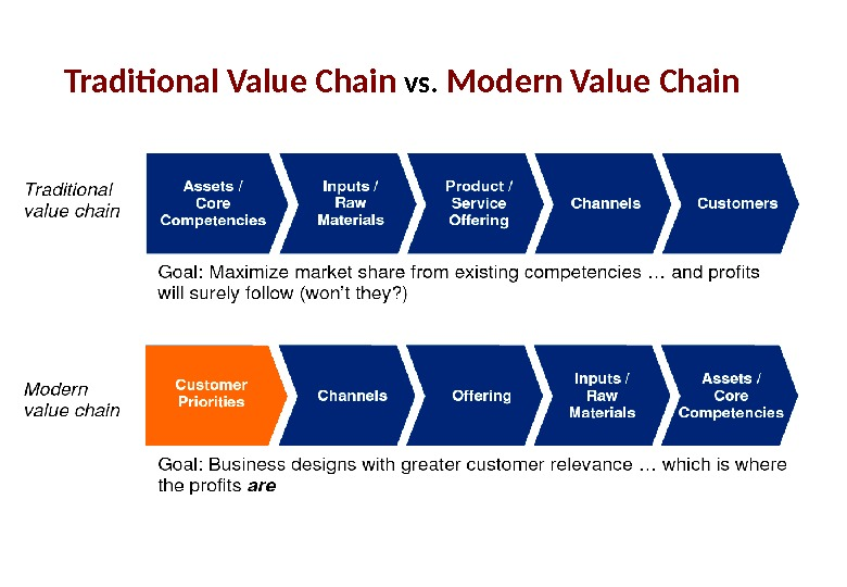 Traditional Value Chain vs.  Modern Value Chain