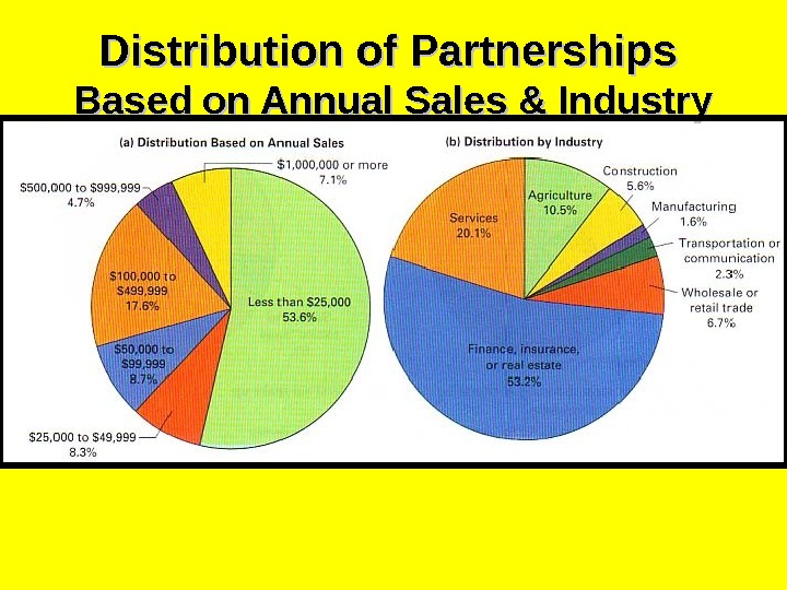 Distribution of Partnerships  Based on Annual Sales & Industry