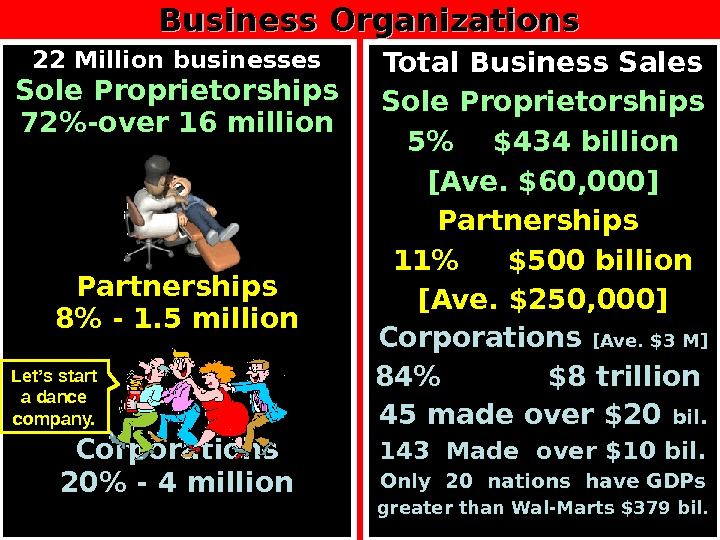 Total Business Sales Sole Proprietorships 5  $434 billion [Ave. $60, 000] Partnerships 11 $500 billion