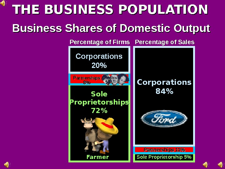 THE BUSINESS POPULATION Business Shares of Domestic Output Corporations 2020 PP artnerships 88 Sole Proprietorships 7272