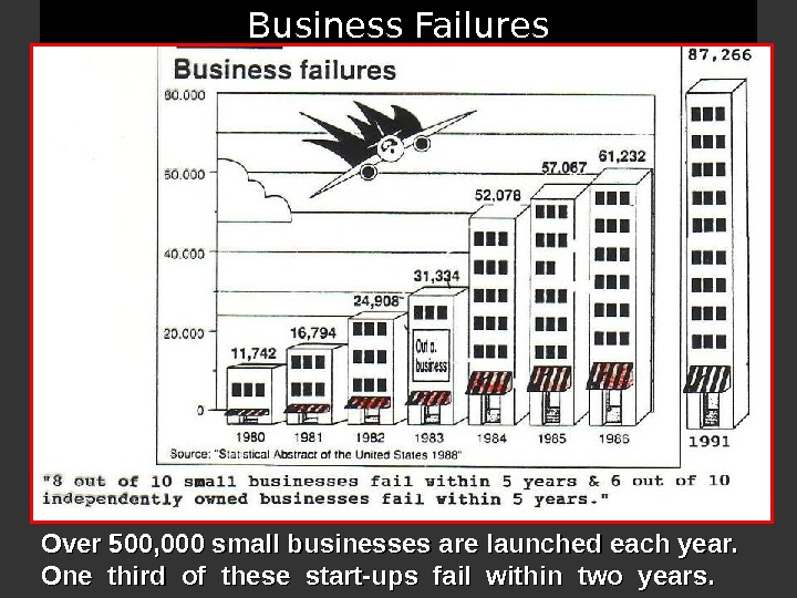 Business Failures Over 500, 000 small businesses are launched each year.  One third of these