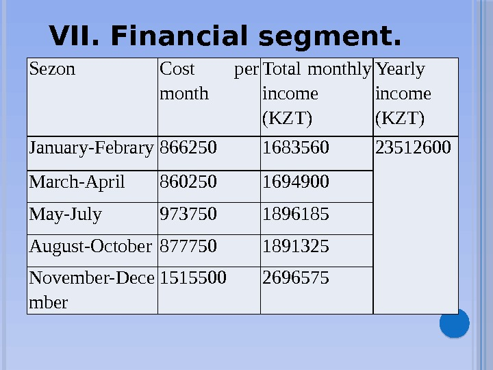 VII. Financial segment. Sezon Cost per month Total monthly income (KZT) Yearly income (KZT) January-Febrary 866250