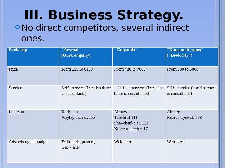 III. Business Strategy.  No direct competitors, several indirect ones.  Comparative table. Bookshop Arsenal (Our.