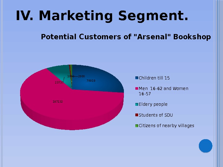 IV. Marketing Segment. 78919 187132 23737 10002000 Potential Customers of Arsenal Bookshop Children till 1 5