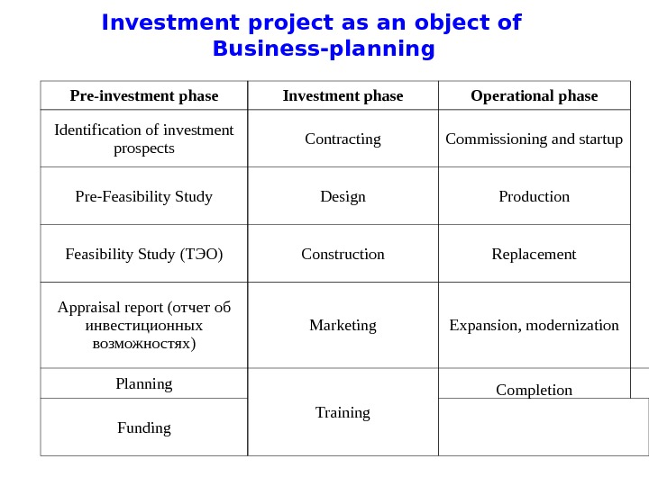 Investment project as an object of Business-planning Pre-investment phase Investment phase Operational phase  Identification of