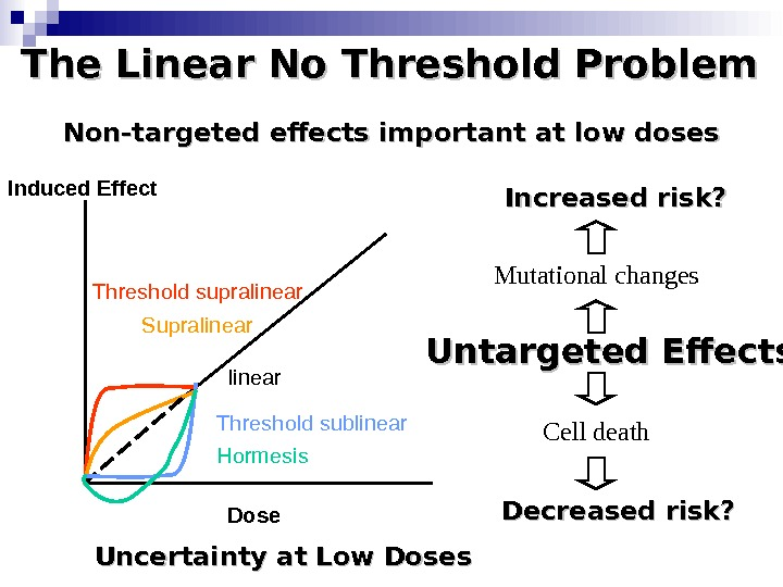 The Linear No Threshold Problem Induced Effect Dose. Threshold supralinear Supralinear Threshold sublinear Hormesis. Non-targeted effects