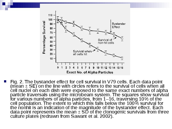 Fig. 2. The bystander effect for cell survival in V 79 cells. Each data point