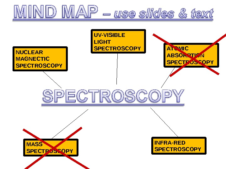 ATOMIC ABSORPTION SPECTROSCOPYNUCLEAR MAGNECTIC SPECTROSCOPY INFRA-RED SPECTROSCOPYMASS SPECTROSCOPY UV-VISIBLE LIGHT SPECTROSCOPY