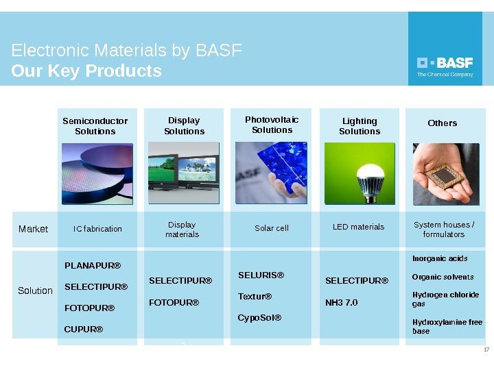 Electronic Materials by BASF Our Key Products 17 Semiconductor Solutions Display Solutions Photovoltaic Solutions Lighting Solutions