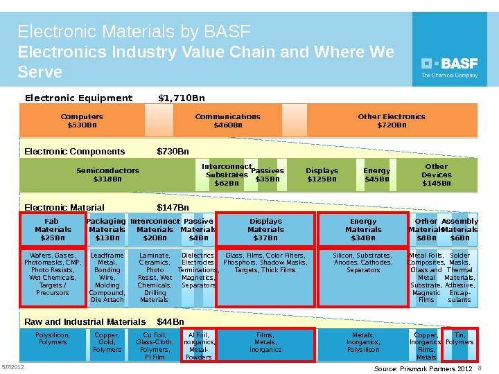 5/7/2012 Electronic Materials by BASF Electronics Industry Value Chain and Where We Serve Semiconductors $318 Bn