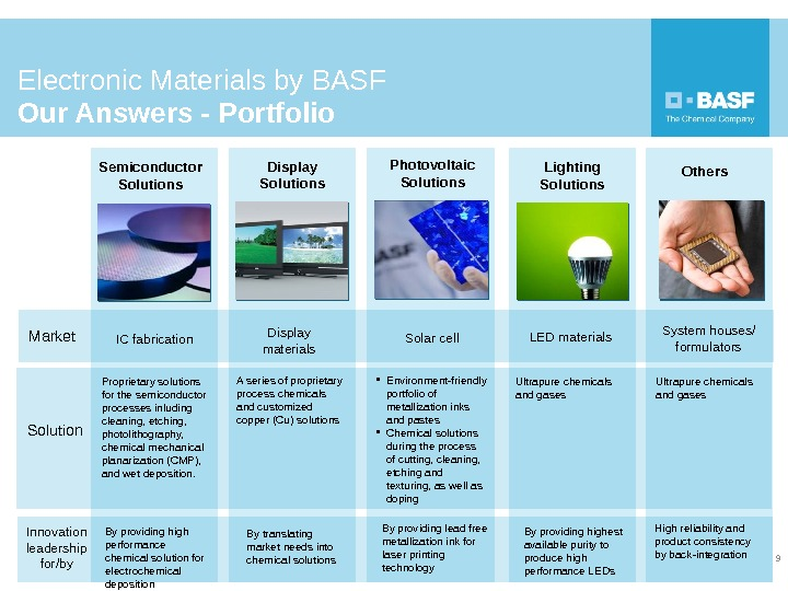 Electronic Materials by BASF Our Answers - Portfolio 9 Semiconductor Solutions Display Solutions Photovoltaic Solutions Lighting