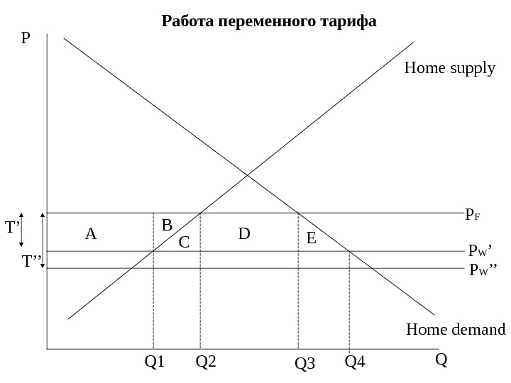 P QHome supply Home demand P W 'P F T' A B C D