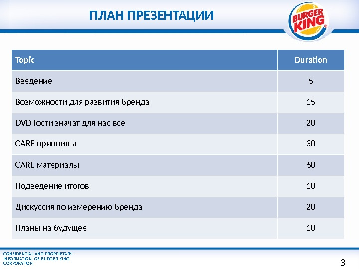 CONFIDENTIAL AND PROPRIETARY INFORMATION OF BURGER KING CORPORATION   ПЛАН ПРЕЗЕНТАЦИИ Topic Duration Введение 5