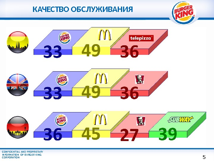 CONFIDENTIAL AND PROPRIETARY INFORMATION OF BURGER KING CORPORATION КАЧЕСТВО ОБСЛУЖИВАНИЯ 5