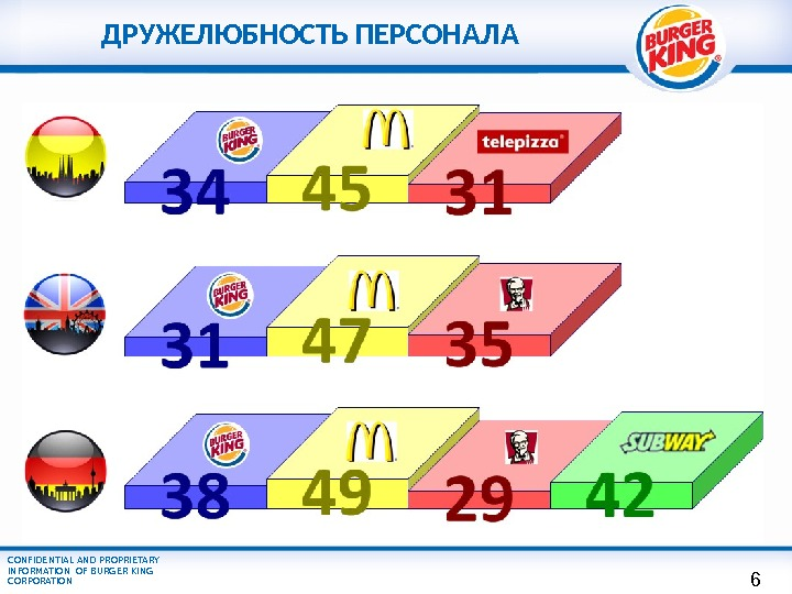CONFIDENTIAL AND PROPRIETARY INFORMATION OF BURGER KING CORPORATION ДРУЖЕЛЮБНОСТЬ ПЕРСОНАЛА 6
