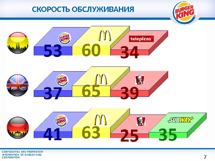 CONFIDENTIAL AND PROPRIETARY INFORMATION OF BURGER KING CORPORATION СКОРОСТЬ ОБСЛУЖИВАНИЯ 7