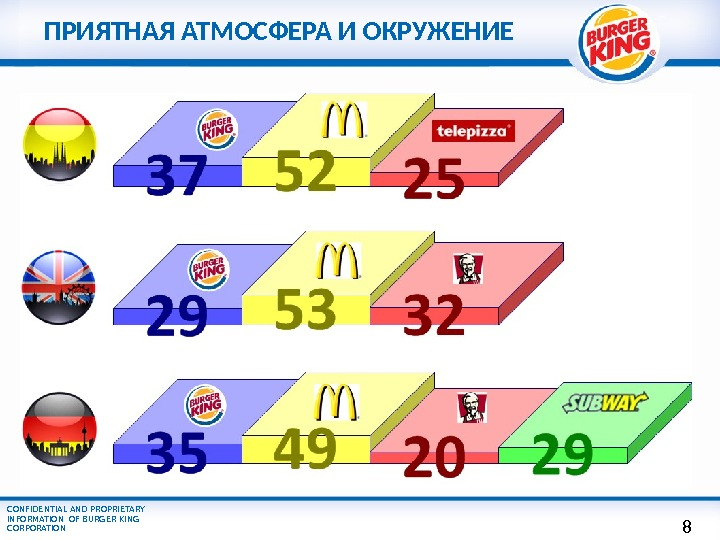 CONFIDENTIAL AND PROPRIETARY INFORMATION OF BURGER KING CORPORATION ПРИЯТНАЯ АТМОСФЕРА И ОКРУЖЕНИЕ 8
