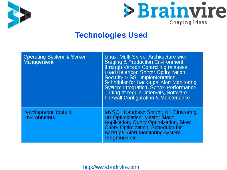 http: //www. brainvire. com. Technologies Used Operating System & Server Management Linux, Multi-Server Architecture