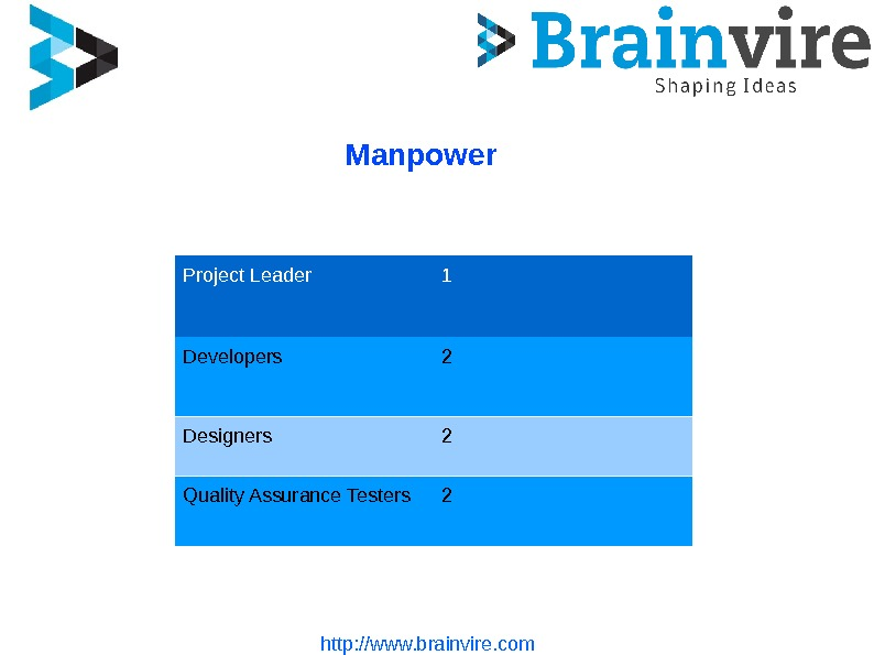 http: //www. brainvire. com Manpower Project Leader 1 Developers 2 Designers 2 Quality Assurance