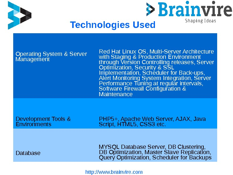 Technologies Used http: //www. brainvire. com Operating System & Server Management Red Hat Linux OS,
