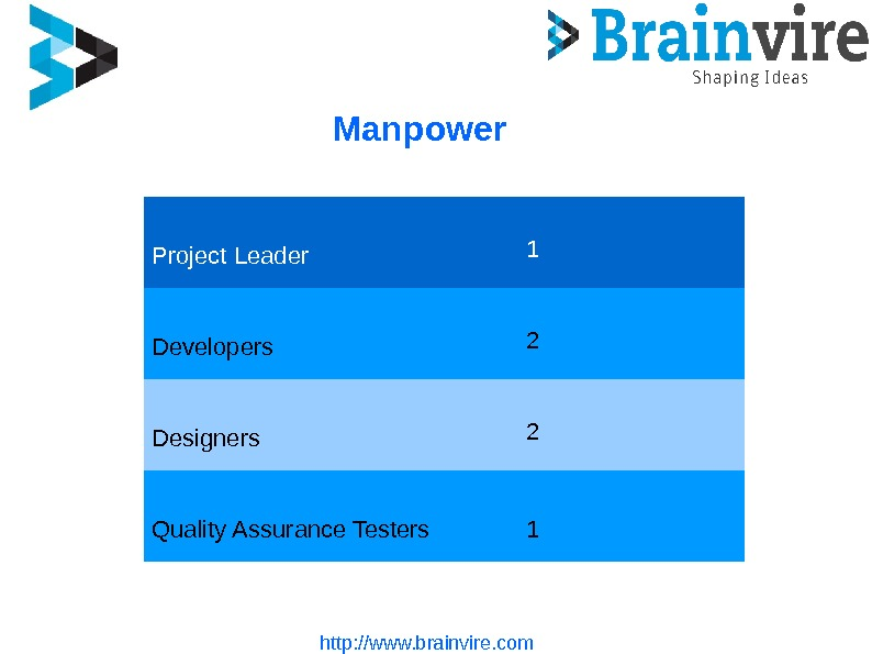Manpower http: //www. brainvire. com. Project Leader 1 Developers 2 Designers 2 Quality Assurance Testers