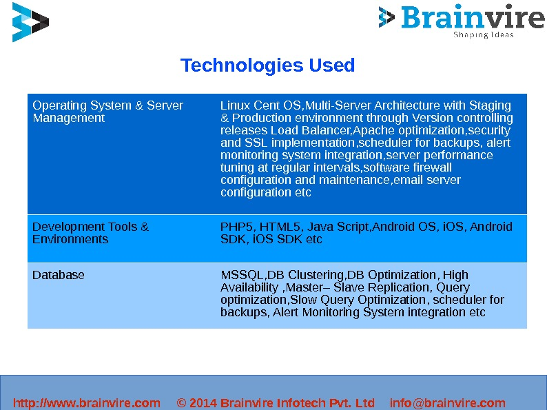 Technologies Used Operating System & Server Management Linux Cent OS, Multi-Server Architecture with Staging