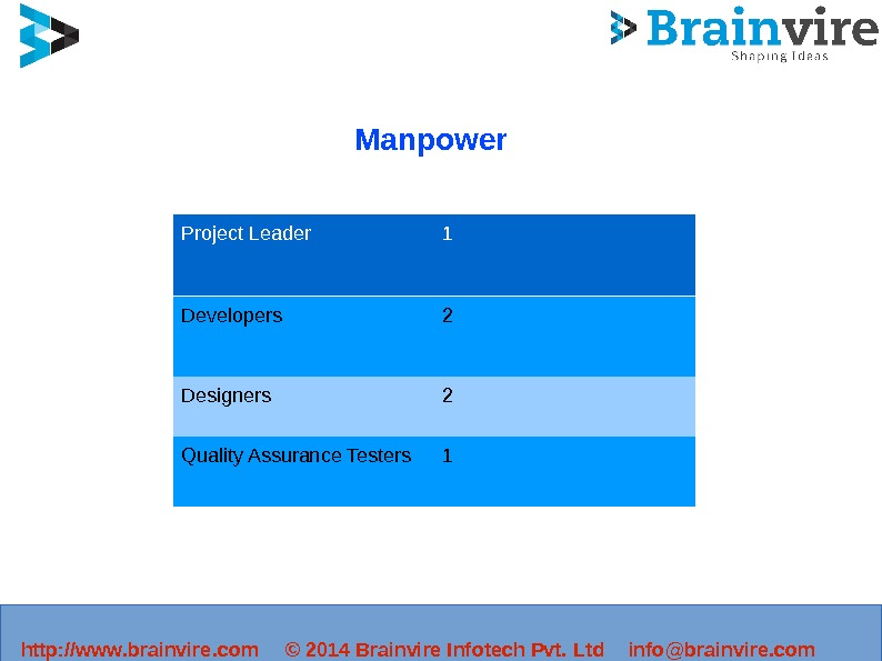Manpower Project Leader 1 Developers 2 Designers 2 Quality Assurance Testers 1 http: //www.