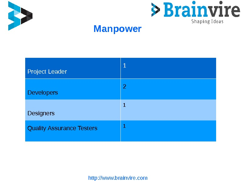 Manpower http: //www. brainvire. com. Project Leader 1 Developers 2 Designers 1 Quality Assurance Testers