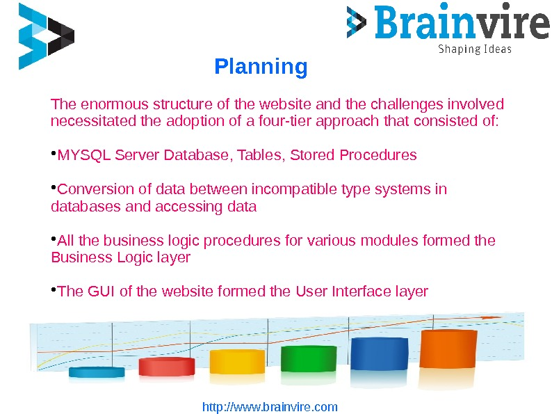Planning http: //www. brainvire. com. The enormous structure of the website and the challenges involved