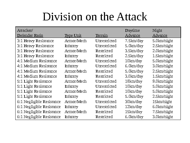 Division on the Attacker/ Daytime Night Defender Ratio Type Unit Terrain Advance 3: 1