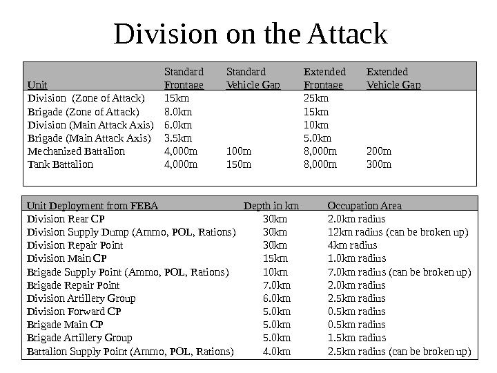 Division on the Attack Standard Extended Unit Frontage Vehicle Gap Division (Zone of Attack)