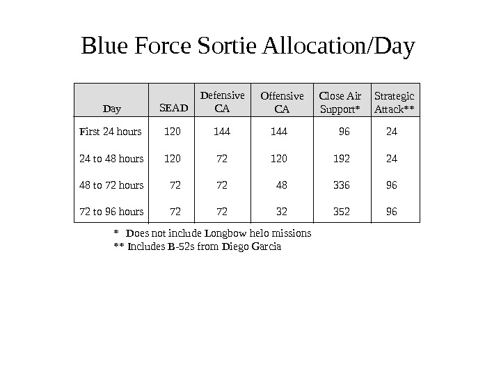 Blue Force Sortie Allocation/Day Defensive CA Close Air Support* Strategic Attack**SEAD Offensive CADay First