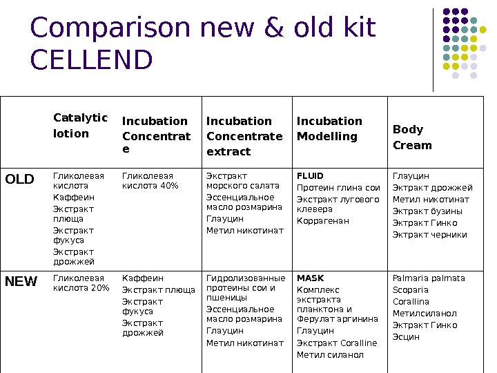 Comparison new & old kit CELLEND Catalytic lotion Incubation Concentrat e Incubation Concentrate extract Incubation Modelling