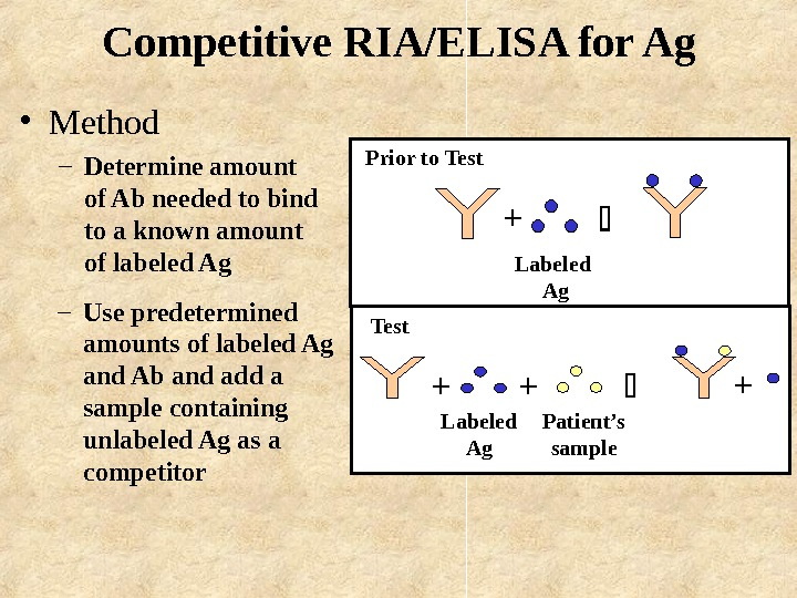 Competitive RIA/ELISA for Ag  • Method – Determine amount of Ab needed to