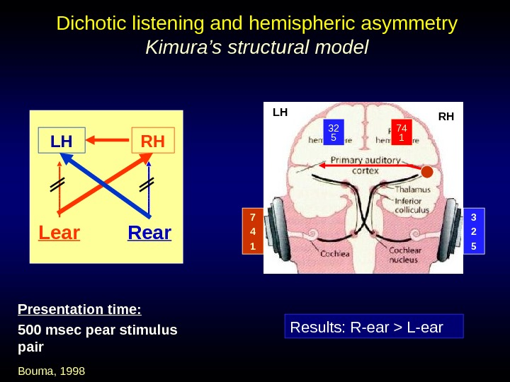 Lear Dichotic listening and hemispheric asymmetry Kimura's structural model LH RH Results: R-ear
