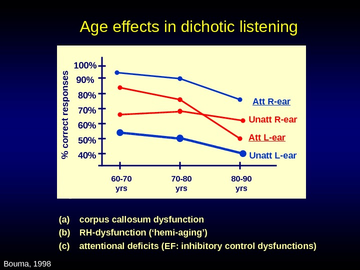 Age effects in dichotic listening 407080 60 50 90 100 60 -70 yrs 70