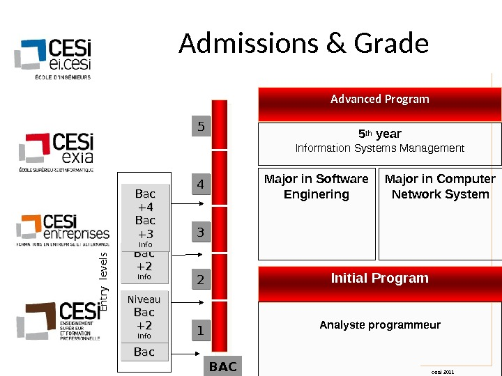 cesi 2011 Advanced Program Initial Program BAC 11 22 33 44 Major in Computer Network System.
