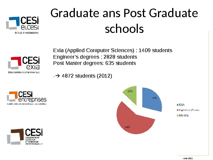 cesi 2011 Graduate ans Post Graduate schools Exia (Applied Computer Sciences) : 1409 students Engineer's degrees