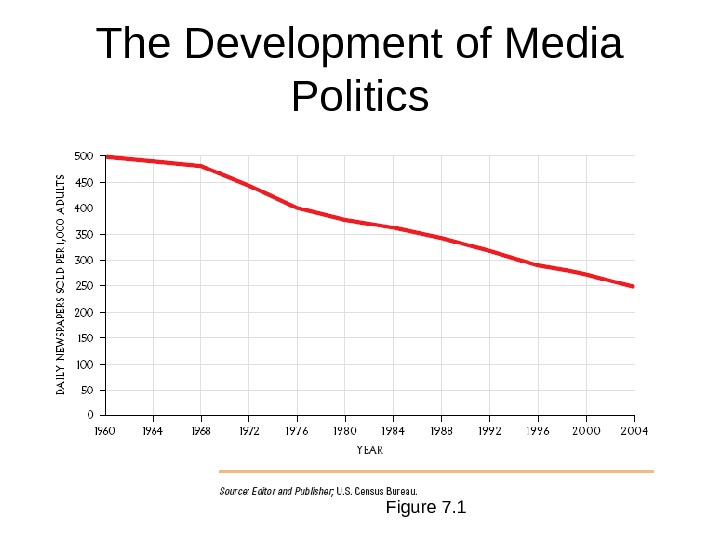 Figure 7. 1 The Development of Media Politics