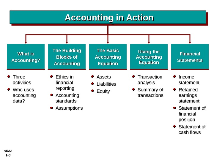 Slide 1 - 3 Ethics in financial reporting Accounting standards Assumptions. What is Accounting? The Building