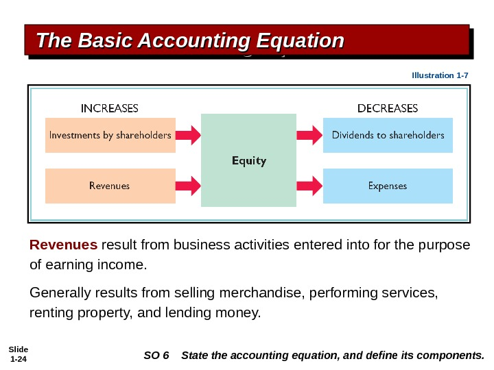 Slide 1 - 24 Revenues  result from business activities entered into for the purpose of
