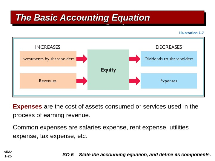 Slide 1 - 25 Expenses are the cost of assets consumed or services used in the