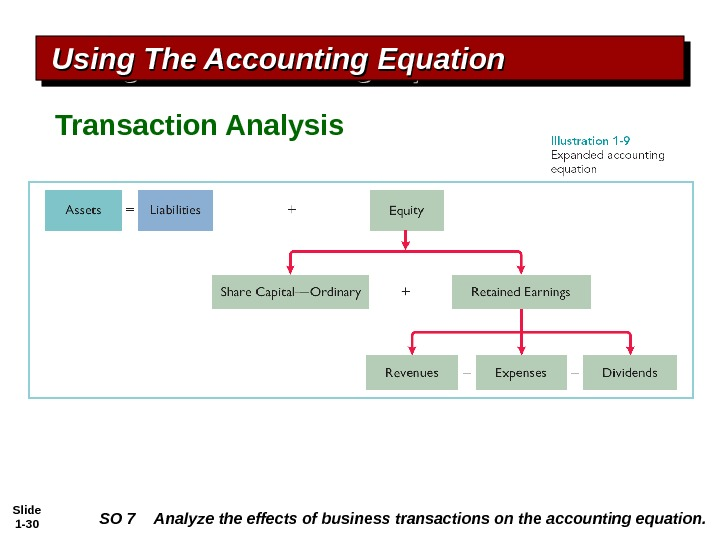 Slide 1 - 30 SO 7 Analyze the effects of business transactions on the accounting equation.